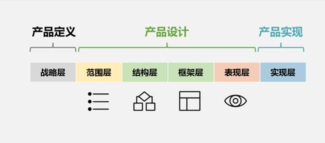 产品ui设计流程
