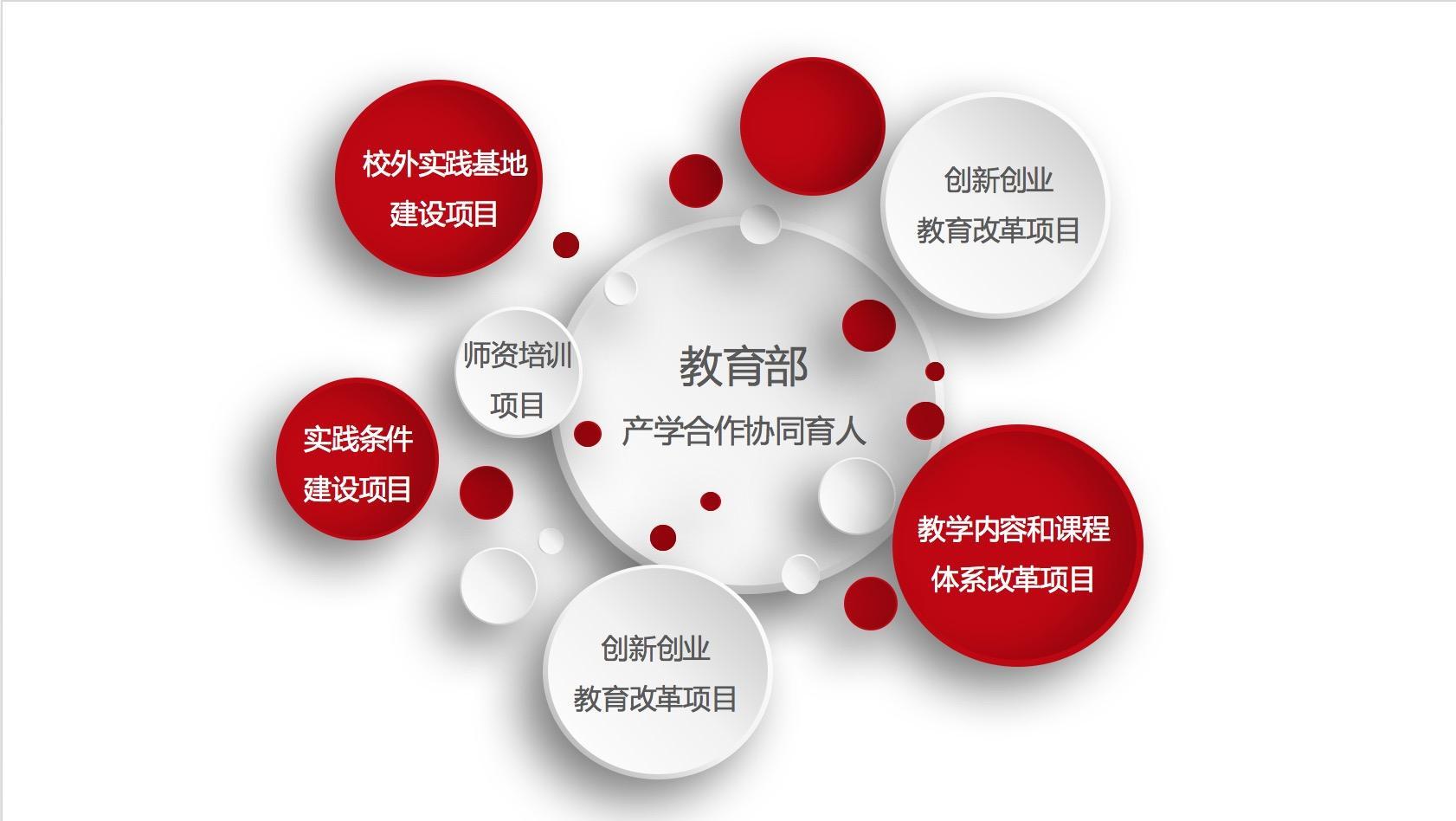 2019年优逸客科技有限公司 教育部产学合作协同育人项目申报