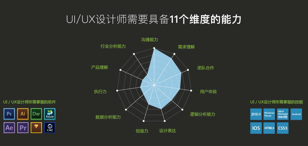 Uiux设计培训uiux设计培训班学校机构uiux设计就业前景发展方向